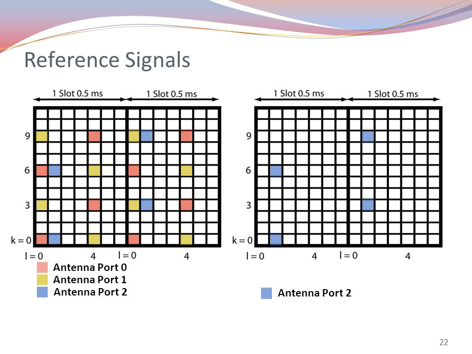 Reference Signals 22 Antenna Port 0 Antenna Port 1 Antenna Port 2