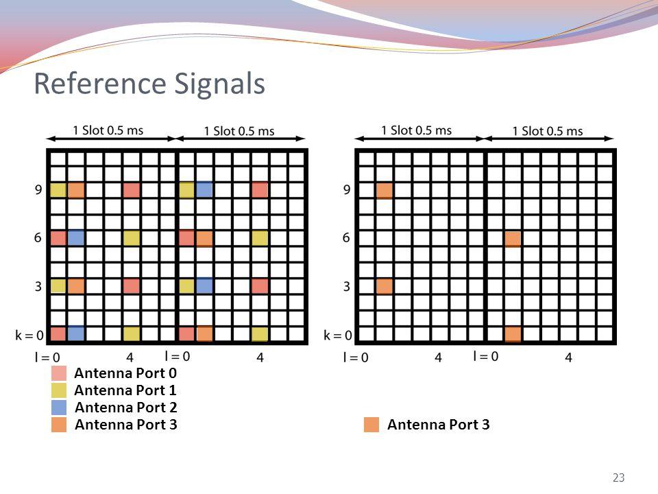 Reference Signals 23 Antenna Port 0 Antenna Port 1 Antenna Port 3 Antenna Port 2 Antenna Port 3