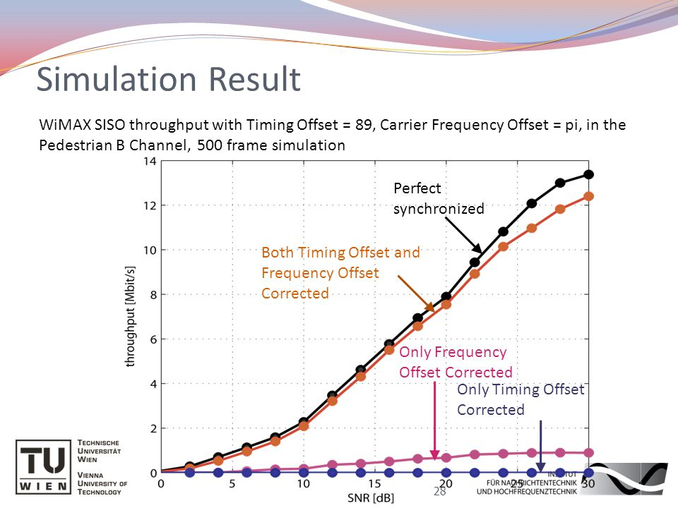 Simulation Result 28 WiMAX SISO throughput with Timing Offset = 89, Carrier Frequency Offset = pi, in the Pedestrian B Channel, 500 frame simulation Perfect synchronized Both Timing Offset and Frequency Offset Corrected Only Timing Offset Corrected Only Frequency Offset Corrected