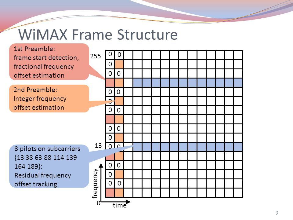 9 WiMAX Frame Structure 1st Preamble: frame start detection, fractional frequency offset estimation 8 pilots on subcarriers {13 38 63 88 114 139 164 189}: Residual frequency offset tracking 2nd Preamble: Integer frequency offset estimation