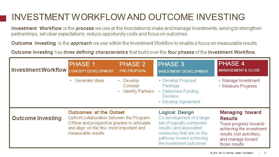  The Investment Workflow process includes key Outcome Investing tools that help to enable a focus on results and measurement.