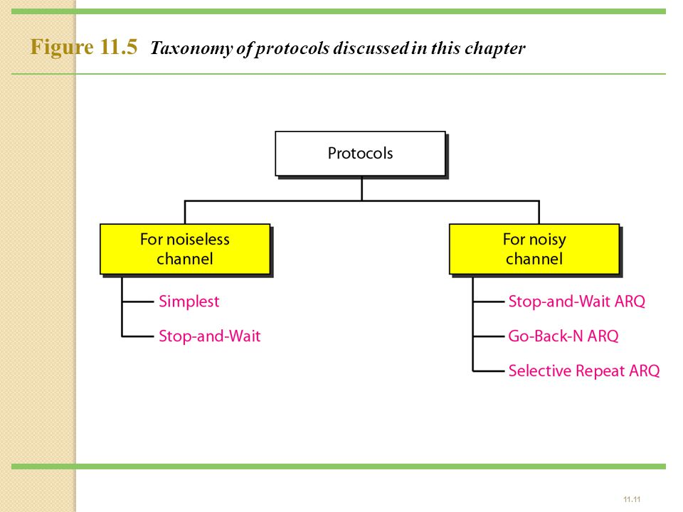 11.11 Figure 11.5 Taxonomy of protocols discussed in this chapter