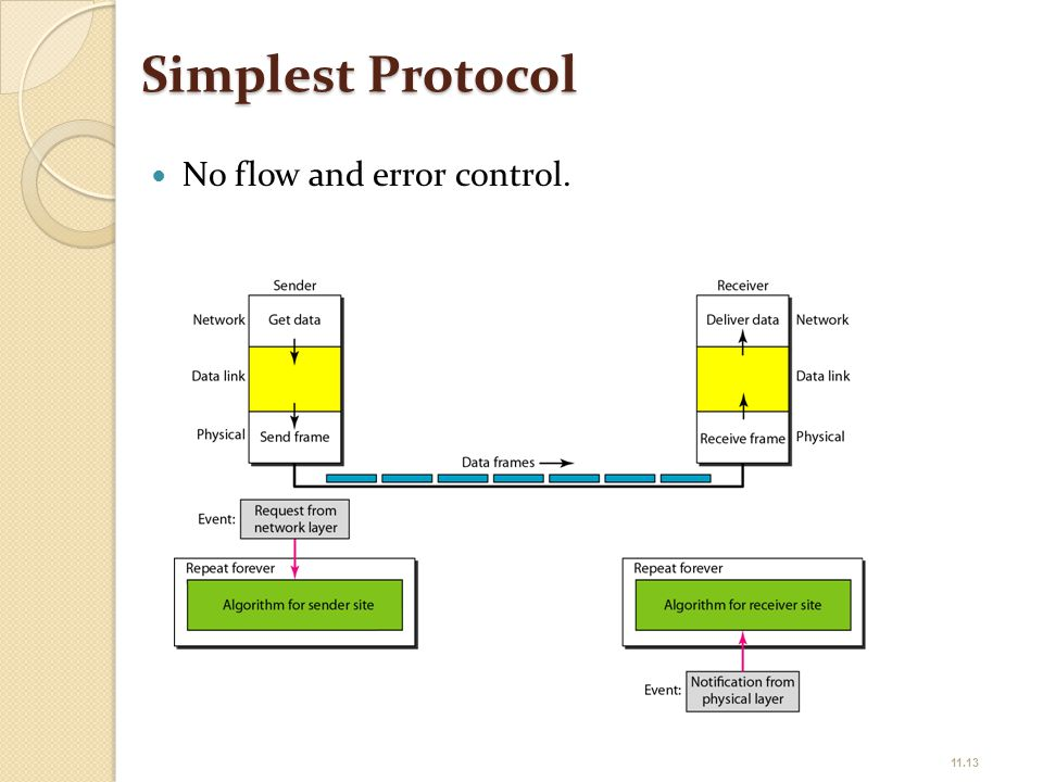 Simplest Protocol No flow and error control. 11.13