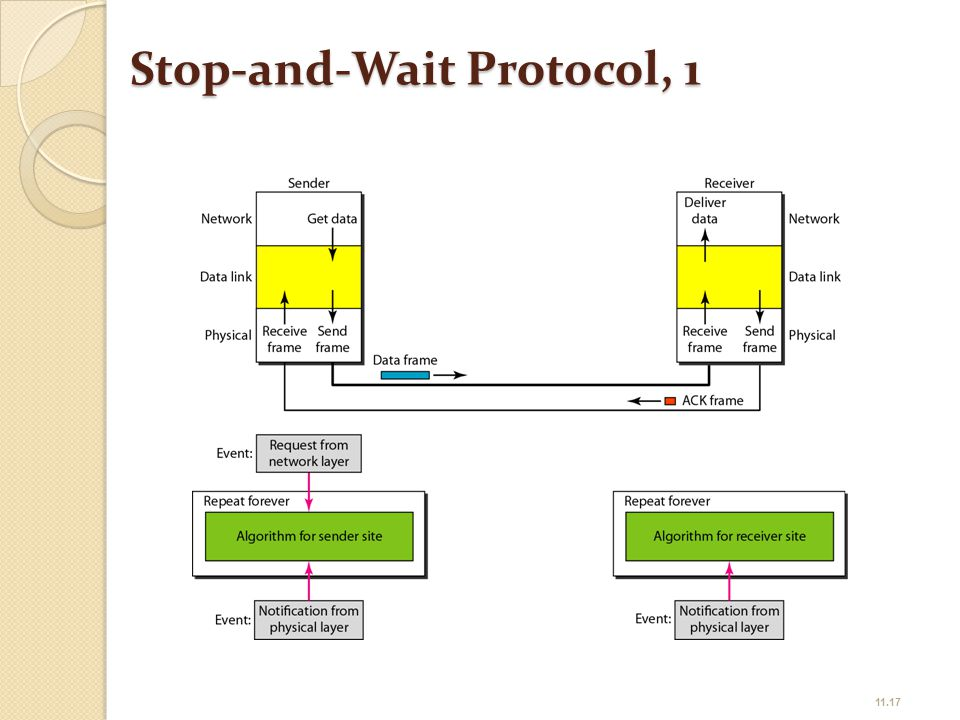 Stop-and-Wait Protocol, 1 11.17