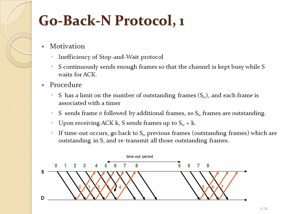 Go-Back-N Protocol, 1 Motivation ◦ Inefficiency of Stop-and-Wait protocol ◦ S continuously sends enough frames so that the channel is kept busy while