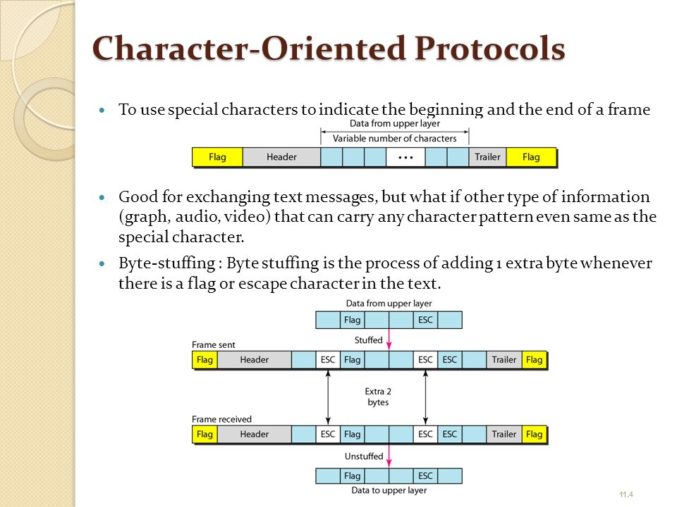 Bit-Oriented Protocols Consider a frame as a sequence of bits.