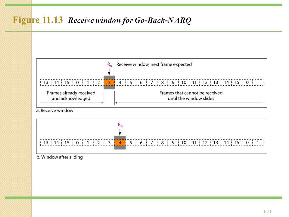 11.42 Figure 11.13 Receive window for Go-Back-N ARQ