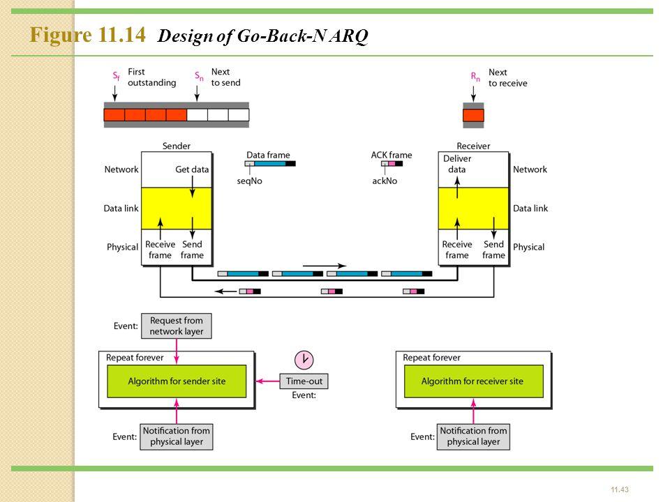 11.43 Figure 11.14 Design of Go-Back-N ARQ