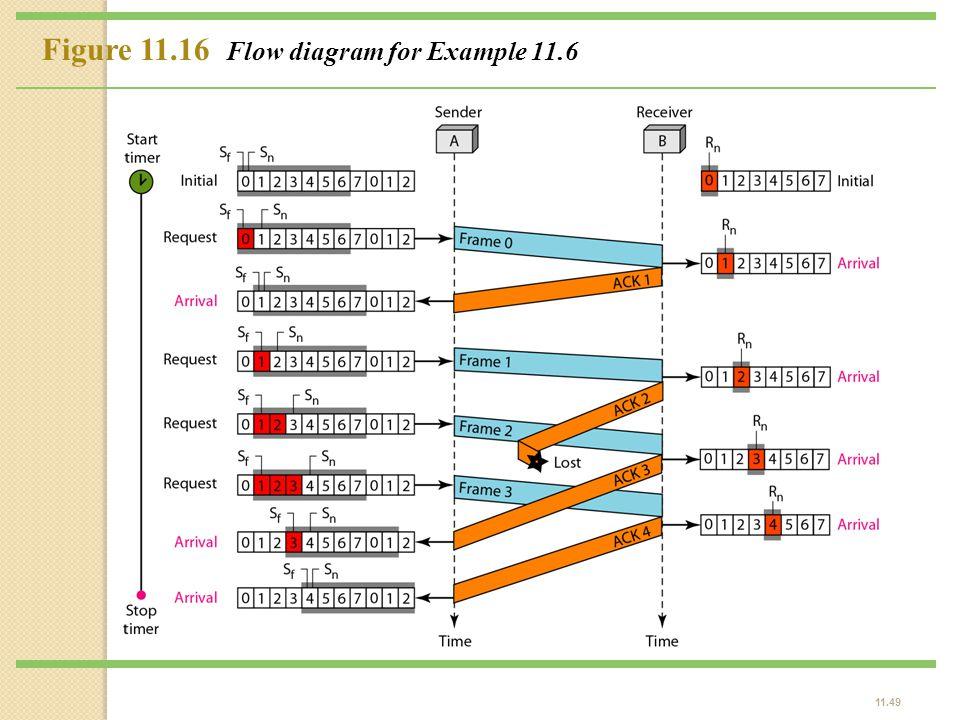 11.49 Figure 11.16 Flow diagram for Example 11.6