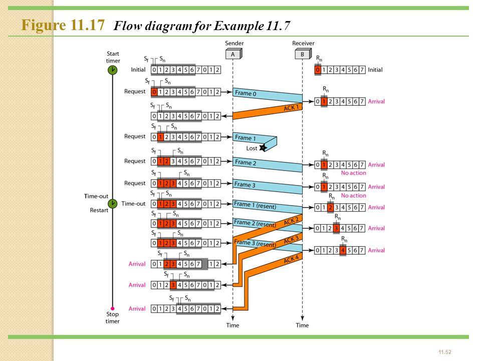 11.52 Figure 11.17 Flow diagram for Example 11.7