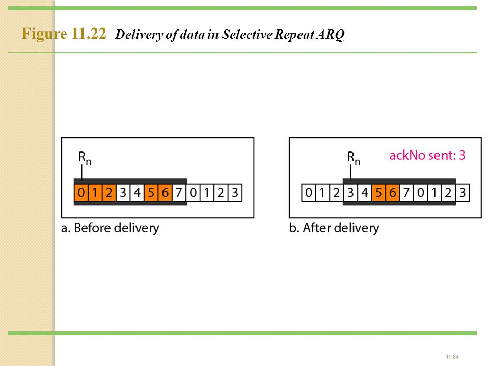 11.64 Figure 11.22 Delivery of data in Selective Repeat ARQ
