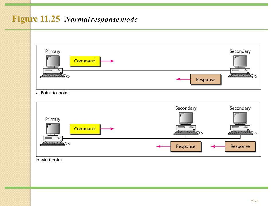 11.72 Figure 11.25 Normal response mode
