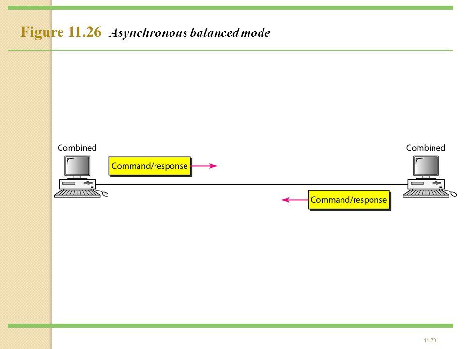 11.73 Figure 11.26 Asynchronous balanced mode