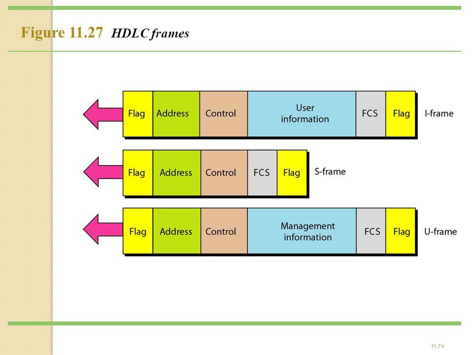 11.74 Figure 11.27 HDLC frames