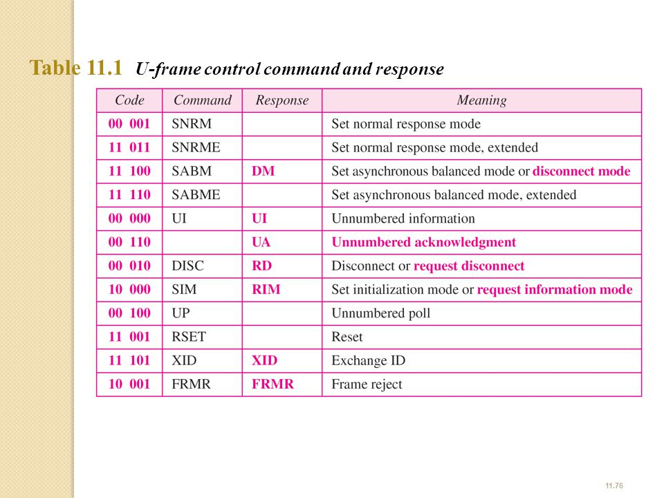 11.76 Table 11.1 U-frame control command and response
