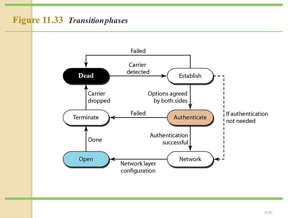 11.87 Figure 11.33 Transition phases