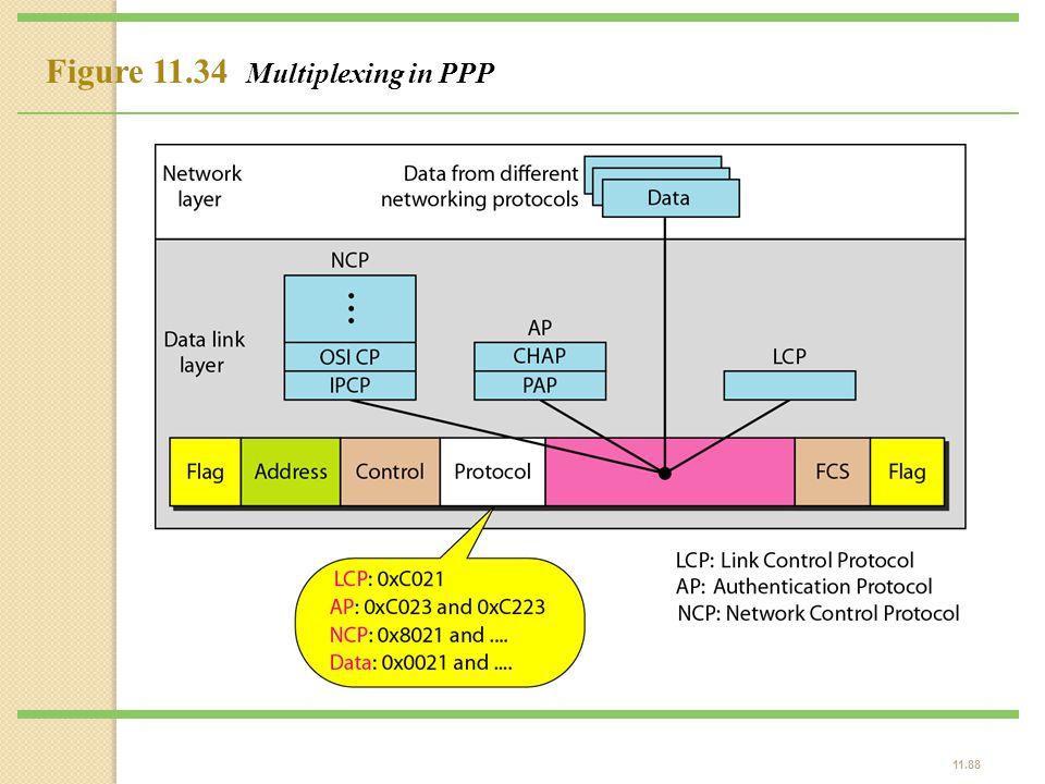 11.88 Figure 11.34 Multiplexing in PPP