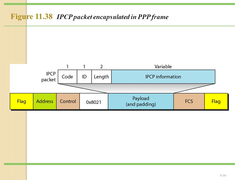 11.94 Figure 11.38 IPCP packet encapsulated in PPP frame
