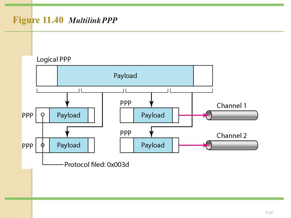 11.97 Figure 11.40 Multilink PPP