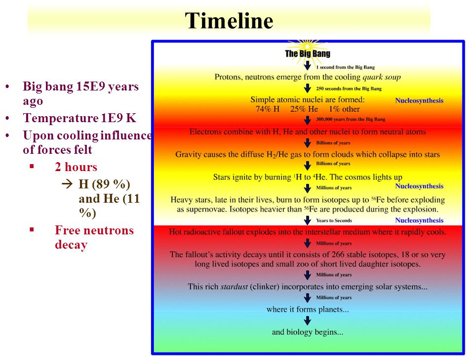 9-21 Timeline Big bang 15E9 years ago Temperature 1E9 K Upon cooling influence of forces felt §2 hours àH (89 %) and He (11 %) §Free neutrons decay