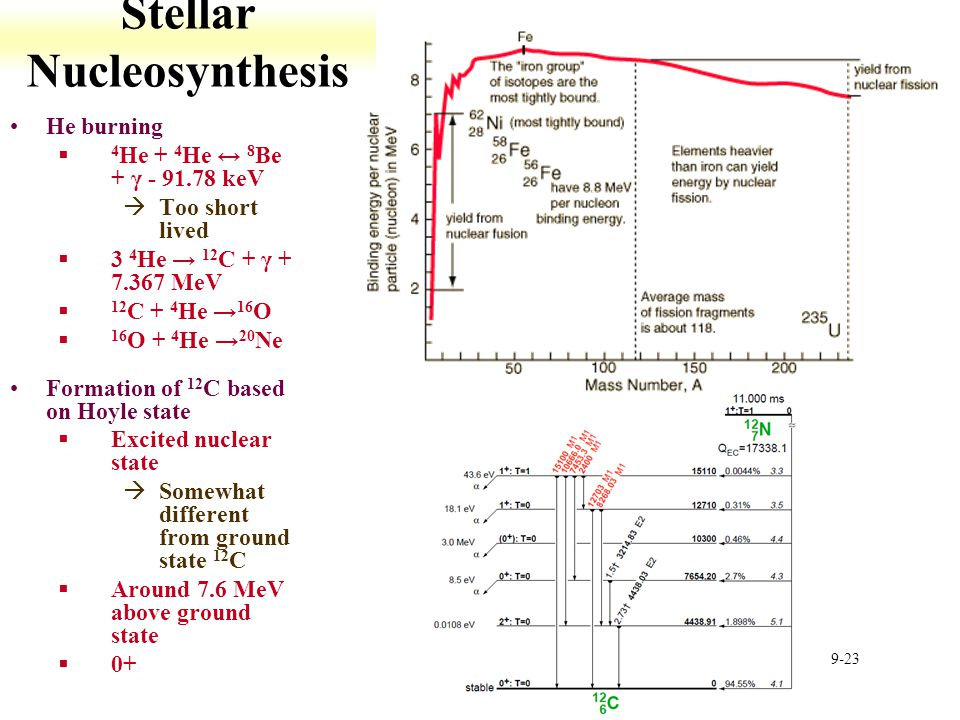 9-23 Stellar Nucleosynthesis He burning § 4 He + 4 He ↔ 8 Be + γ - 91.78 keV àToo short lived §3 4 He → 12 C + γ + 7.367 MeV § 12 C + 4 He → 16 O § 16