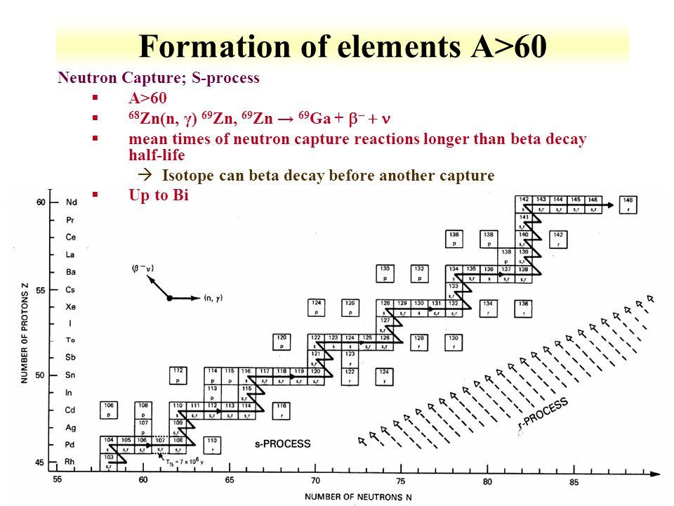 9-25 Formation of elements A>60 Neutron Capture; S-process §A>60  68 Zn(n, γ) 69 Zn, 69 Zn → 69 Ga +    §mean times of neutron capture reactions