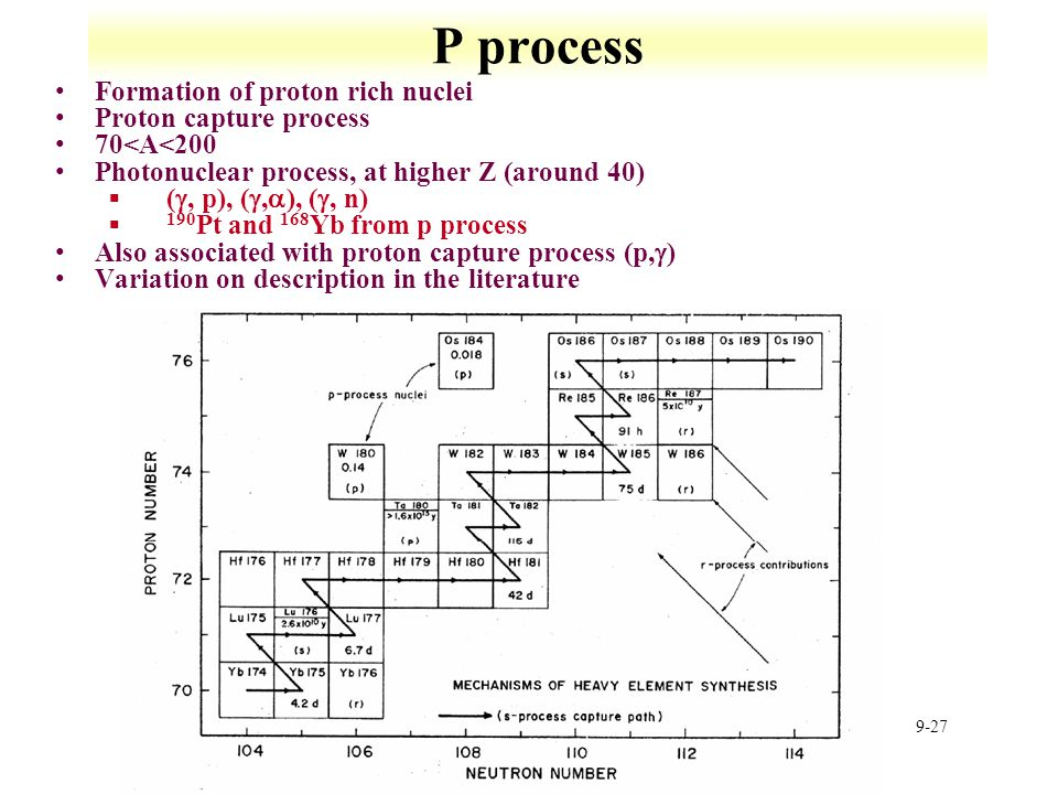 9-27 P process Formation of proton rich nuclei Proton capture process 70<A<200 Photonuclear process, at higher Z (around 40)  ( , p), ( ,  ), ( ,