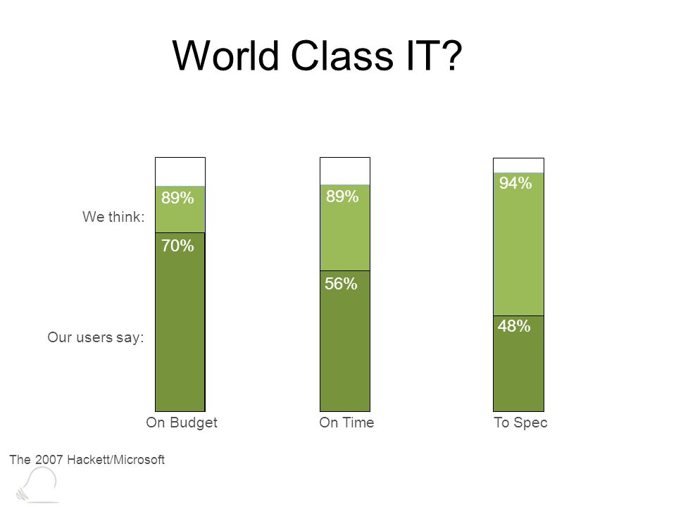 World Class IT? 94% 48% 89% 56% 89% 70% On Budget On TimeTo Spec We think: Our users say: The 2007 Hackett/Microsoft