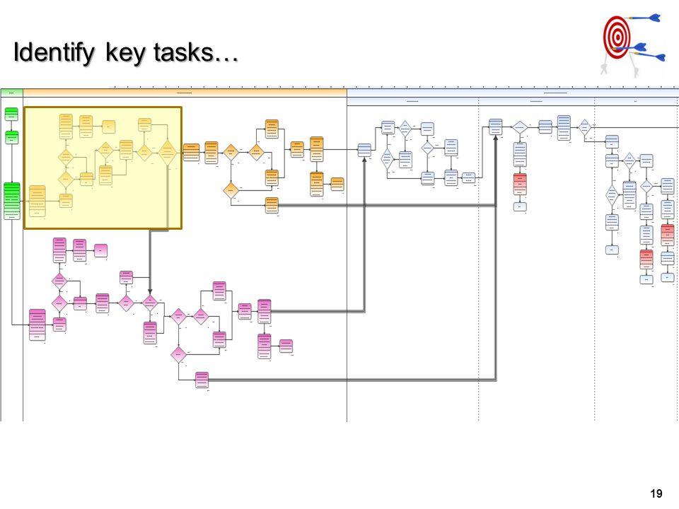 19 Identify key tasks…