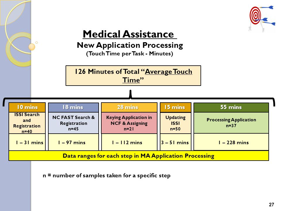 Medical Assistance New Application Processing (Touch Time per Task - Minutes) ISSI Search and Registration n=40 NC FAST Search & Registration n=45 Keying Application in NCF & Assigning n=21 Updating ISSI n=50 Processing Application n=37 126 Minutes of Total Average Touch Time 1 – 31 mins 1 – 97 mins 1 – 112 mins 3 – 51 mins 1 – 228 mins Data ranges for each step in MA Application Processing 10 mins 18 mins 28 mins 15 mins 55 mins 10 mins 18 mins 28 mins 15 mins 55 mins n = number of samples taken for a specific step 27