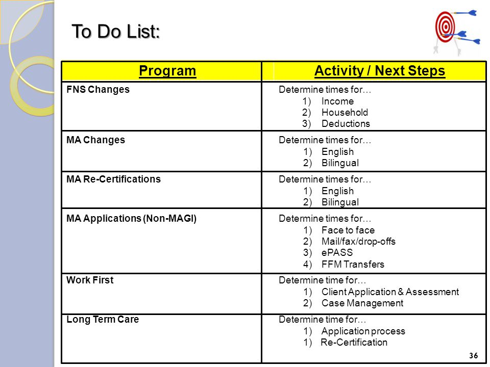 To Do List: 36 ProgramActivity / Next Steps FNS ChangesDetermine times for… 1) Income 2) Household 3) Deductions MA ChangesDetermine times for… 1)English 2)Bilingual MA Re-CertificationsDetermine times for… 1)English 2)Bilingual MA Applications (Non-MAGI)Determine times for… 1)Face to face 2)Mail/fax/drop-offs 3)ePASS 4)FFM Transfers Work FirstDetermine time for… 1)Client Application & Assessment 2)Case Management Long Term CareDetermine time for… 1) Application process 1) Re-Certification