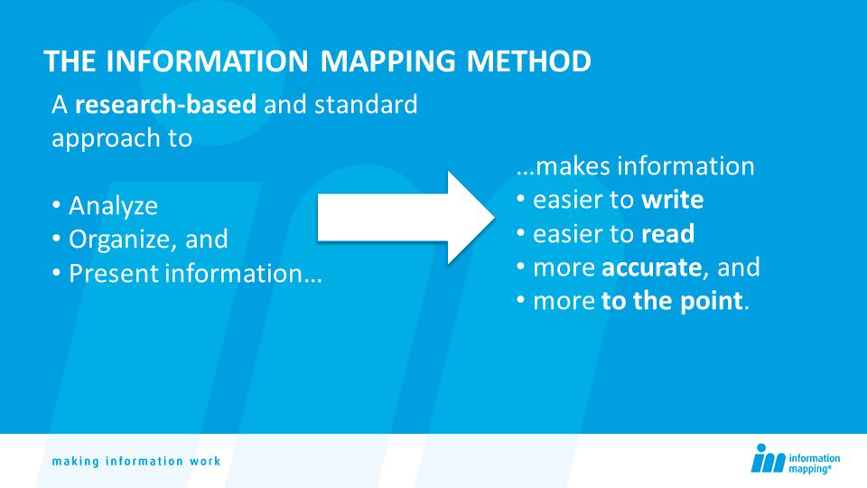 THE INFORMATION MAPPING METHOD A research-based and standard approach to Analyze Organize, and Present information… …makes information easier to write easier to read more accurate, and more to the point.