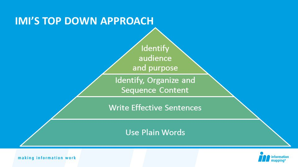 IMI'S TOP DOWN APPROACH Identify audience and purpose Identify, Organize and Sequence Content Write Effective Sentences Use Plain Words