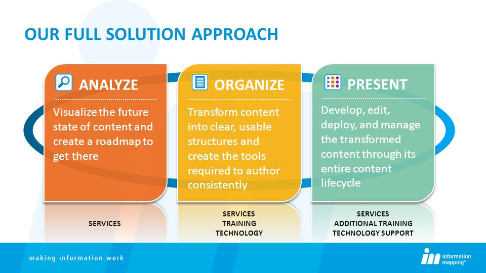 OUR FULL SOLUTION APPROACH ANALYZE Visualize the future state of content and create a roadmap to get there ORGANIZE Transform content into clear, usab