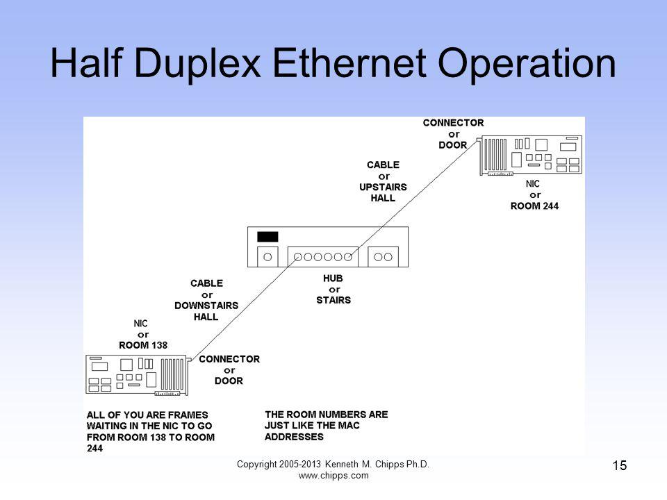 Copyright 2005-2013 Kenneth M. Chipps Ph.D. www.chipps.com 15 Half Duplex Ethernet Operation