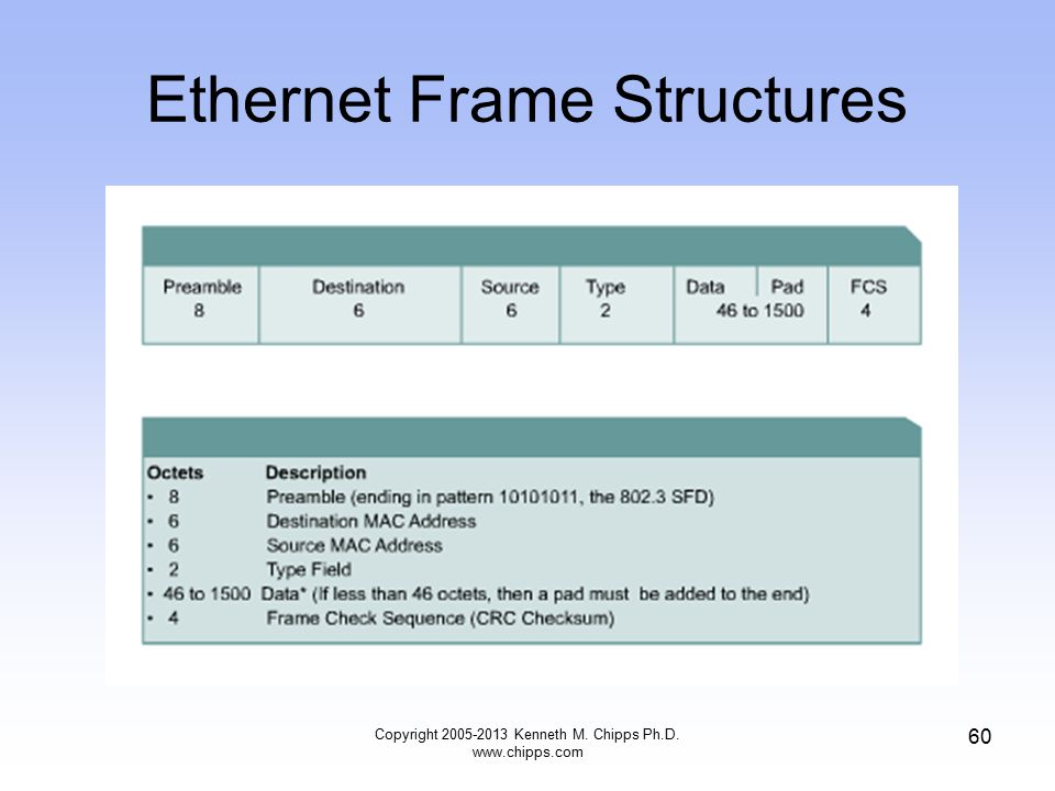 Copyright 2005-2013 Kenneth M. Chipps Ph.D. www.chipps.com 60 Ethernet Frame Structures