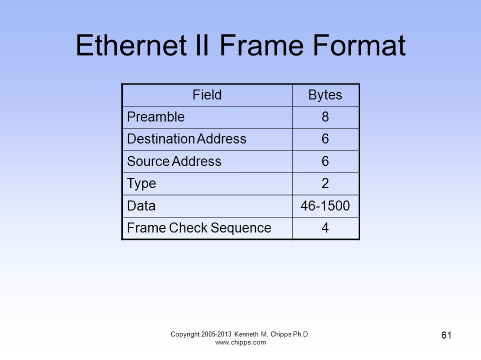 Copyright 2005-2013 Kenneth M. Chipps Ph.D. www.chipps.com 61 Ethernet II Frame Format FieldBytes Preamble8 Destination Address6 Source Address6 Type2