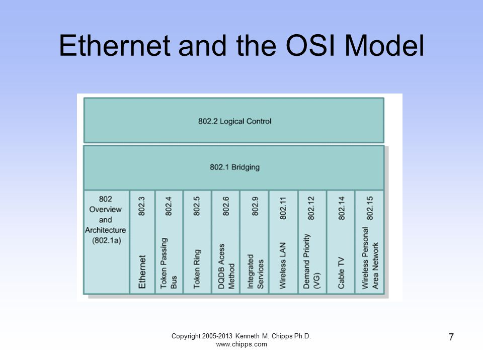 Copyright 2005-2013 Kenneth M. Chipps Ph.D. www.chipps.com 7 Ethernet and the OSI Model