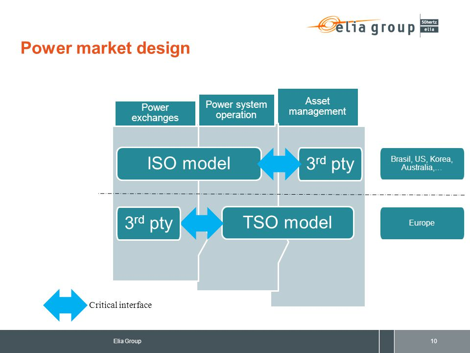 Power market design Asset management Power system operation Power exchanges 10Elia Group ISO model TSO model Brasil, US, Korea, Australia,… Europe Critical interface 3 rd pty