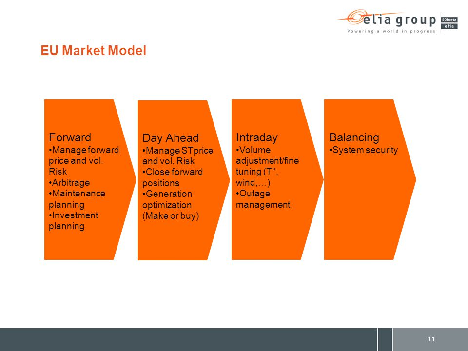 11 EU Market Model Forward Manage forward price and vol. Risk Arbitrage Maintenance planning Investment planning Day Ahead Manage STprice and vol. Ris