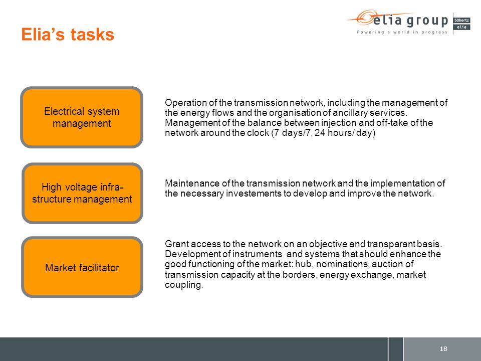 Elia's tasks Operation of the transmission network, including the management of the energy flows and the organisation of ancillary services.
