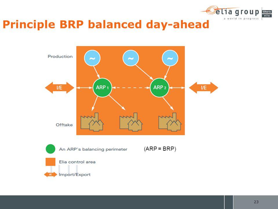 Principle BRP balanced day-ahead 23 (ARP = BRP)