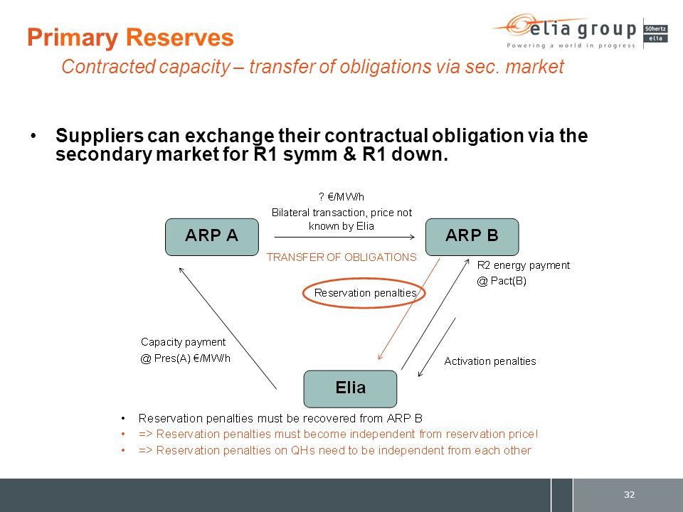 Suppliers can exchange their contractual obligation via the secondary market for R1 symm & R1 down.