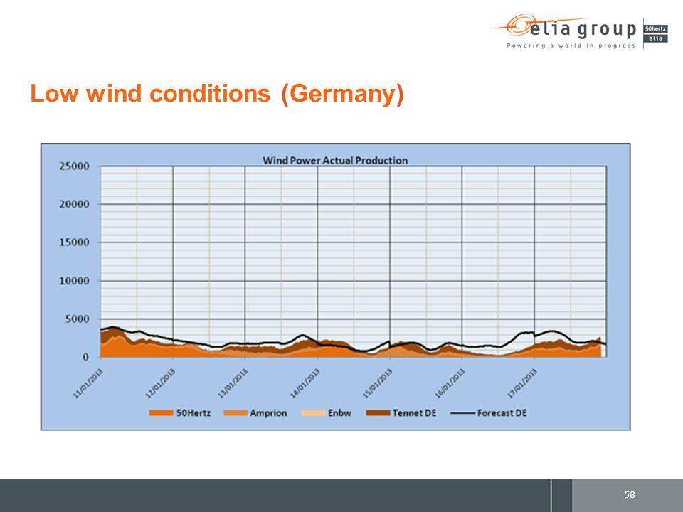 Low wind conditions (Germany) 58