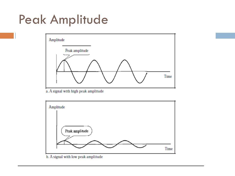Peak Amplitude