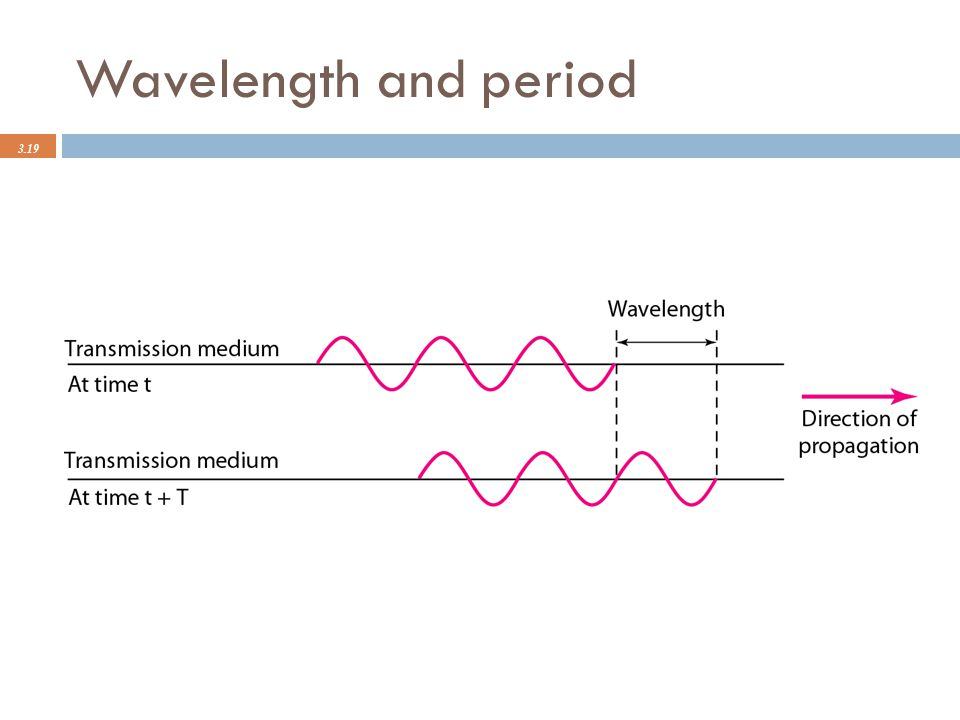 Wavelength and period 3.19