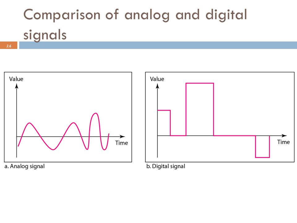 Comparison of analog and digital signals 3.6
