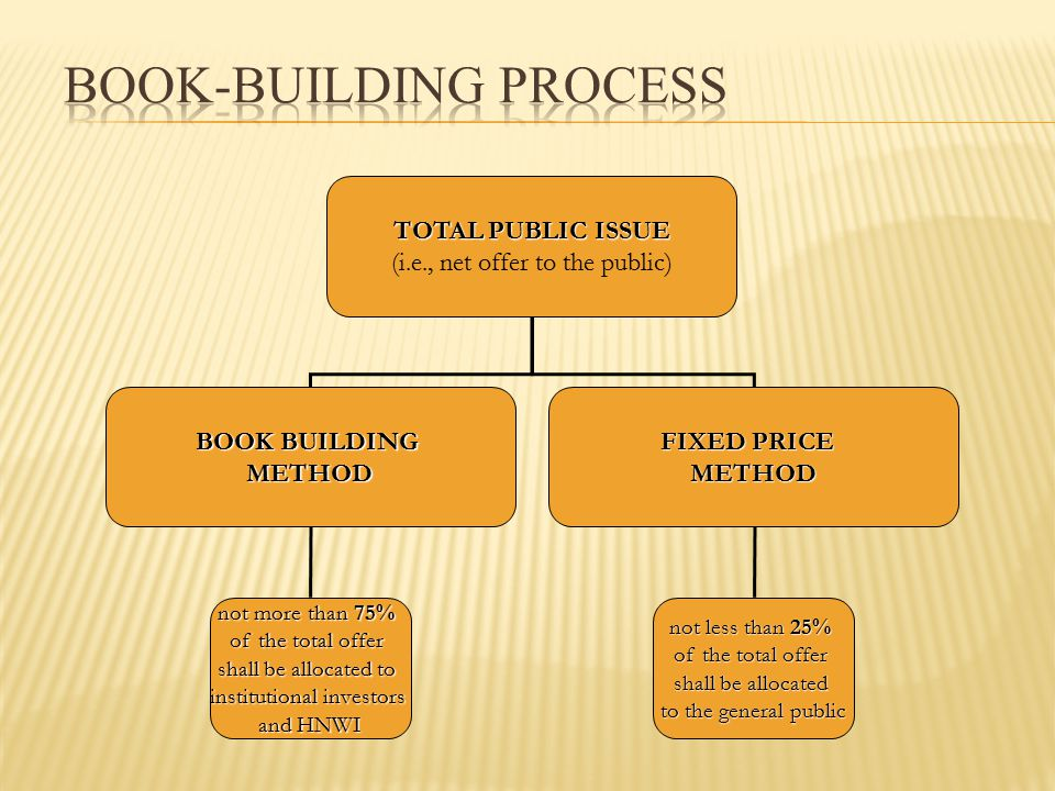TOTAL PUBLIC ISSUE (i.e., net offer to the public) BOOK BUILDING METHOD FIXED PRICE METHOD not more than 75% of the total offer shall be allocated to institutional investors and HNWI not less than 25% of the total offer shall be allocated to the general public