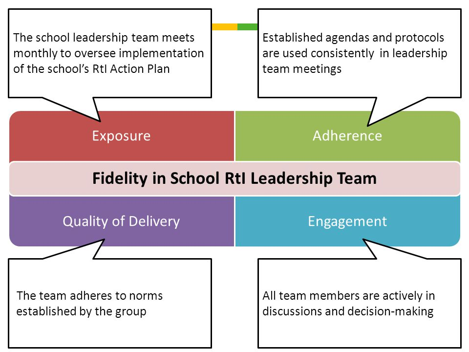 ExposureAdherence Quality of DeliveryEngagement Fidelity in School RtI Leadership Team Established agendas and protocols are used consistently in lead