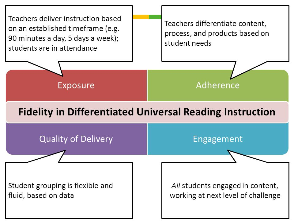 ExposureAdherence Quality of DeliveryEngagement Fidelity in Differentiated Universal Reading Instruction Teachers differentiate content, process, and products based on student needs Teachers deliver instruction based on an established timeframe (e.g.